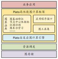 腾讯开源进入爆发期,Plato助推十亿级节点图计算进入分钟级时代