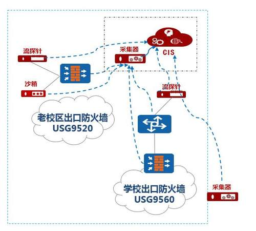 HiSec方案,护航浙江建设职业技术学院教育信息化