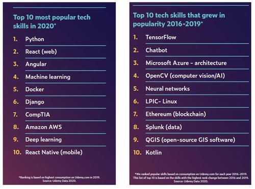 Udemy:人工智能是2020年职场最需要的技能之一
