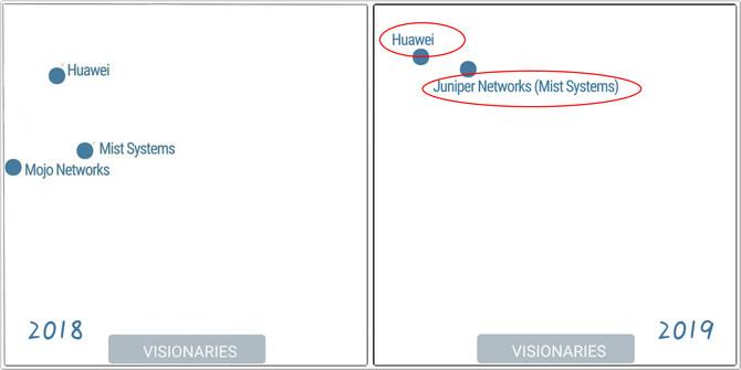 从Gartner LAN魔力象限,看网络厂商的起起伏伏