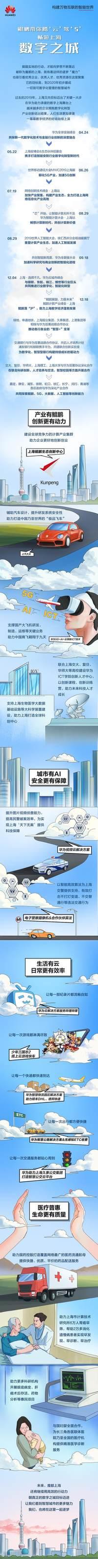 数字之城 鲲鹏带你腾' 云 '驾' 5 '畅游上海