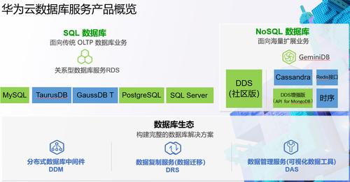 云数据库用户满意度第一,华为云如何成为企业级云数据库首选?