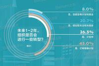 超七成的组织计划在未来1-2年内进行转型