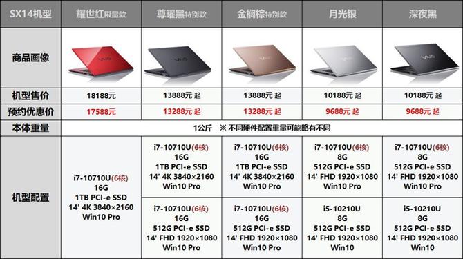 """""""轻""""力而为 —VAIO 2020年新款SX12、SX14笔记本引领悠然通勤路!"""