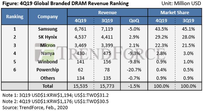 最新DRAM内存市场调查:OEM与云服务商继续补充库存,价格将回升