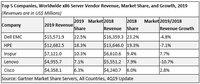 IDC:2019年Q4浪潮存储居中国市场销售额前三