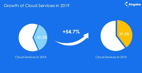 金蝶國際2019年業績增長加速,2020云營收占比目標為60%以上