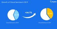 金蝶国际2019年业绩增长加速,2020云营收占比目标为60%以上
