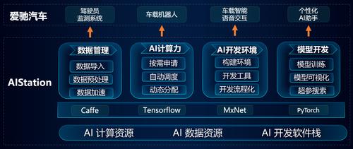 携手爱驰智能汽车,浪潮AIStation提速个性化驾驶AI助手开发