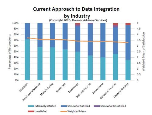 """020年企业数据集成状况:超80%企业认为数据集成至关重要-数字化转型"""""""