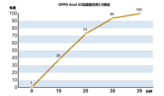 115W王牌充电组合有一手,OPPO Ace2轻松圈粉