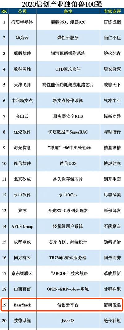 易捷行云跻身信创产业独角兽100强榜单TOP20