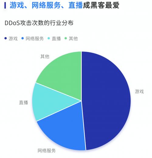 腾讯云发布上半年DDoS威胁报告,国内DDoS攻击呈高发态势