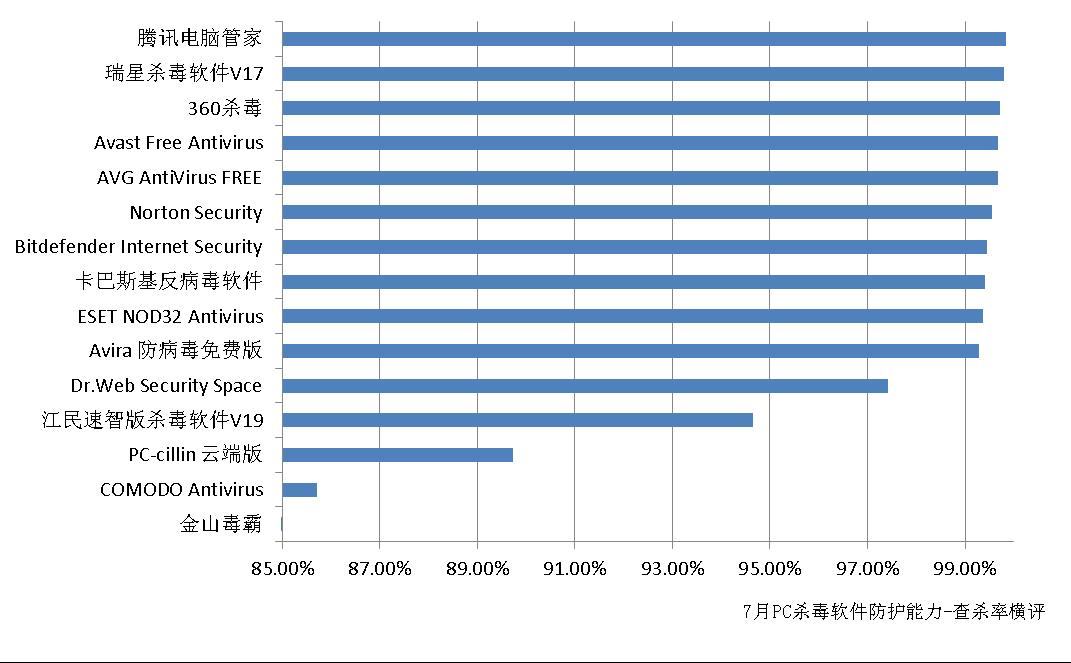 赛可达发布7月全球PC杀毒软件查杀能力横评报告