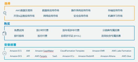 "AWS Marketplace ""重塑""企业软件SaaS之旅"