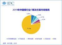 2019年中国银行业IT解决方案市场:新景气周期开启