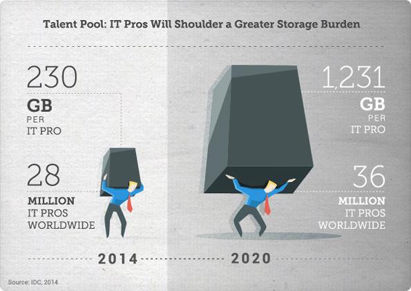 当企业数据量猛增5倍,如何把大象塞入冰箱?