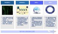 银行核心系统-分布式核心研发实践与总结