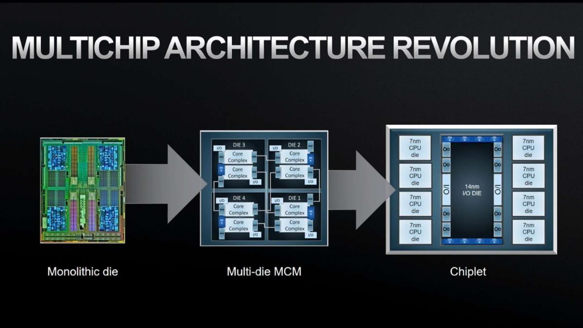"""从AMD的""""小芯片""""设计,谈谈平衡的内存配置"""
