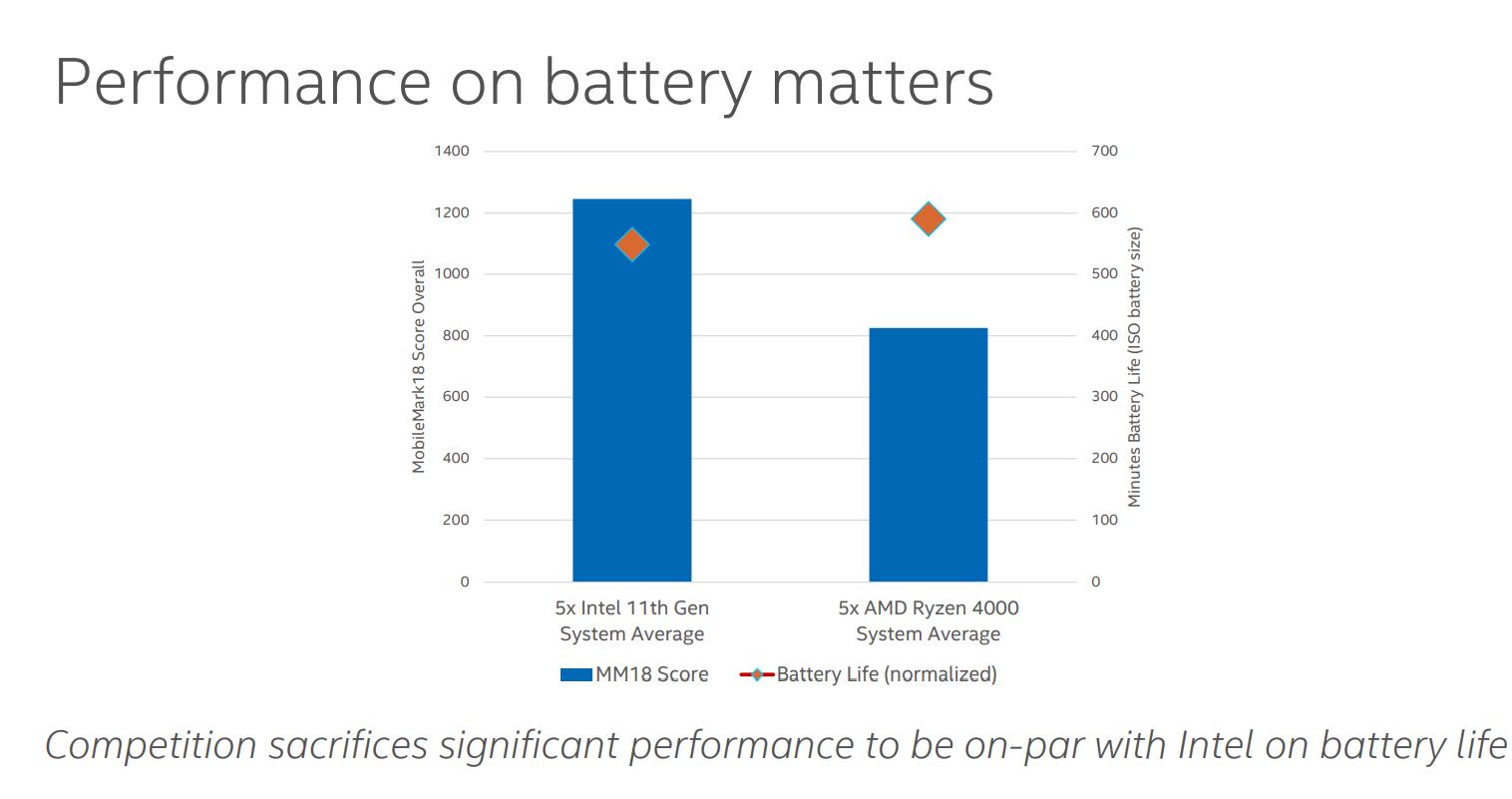 """插电和不插电对性能的影响究竟有多大?英特尔告诉你这才是""""真实的移动性能"""""""