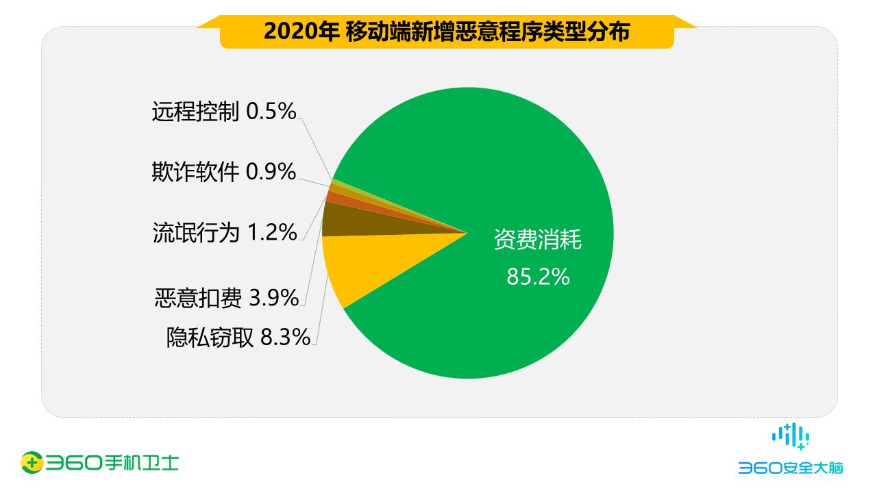 骚扰电话下降14% ,2020中国手机安全状况报告出炉