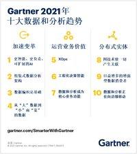 Gartner 2021年十大数据和分析趋势