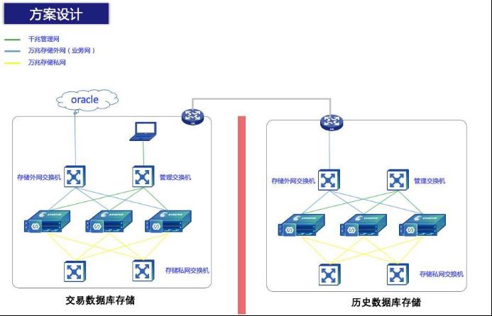 深信服EDS存储助力海通期货夯实数据根基