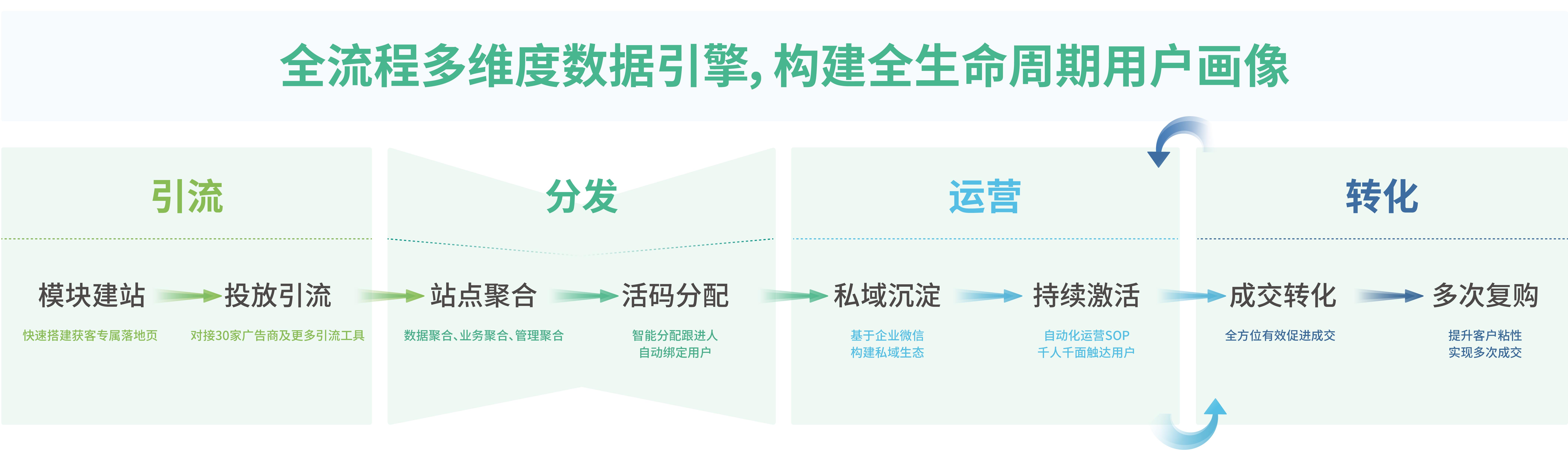 私域营销催化持续增长 螳螂SCRM重磅上线