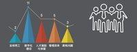 CDP集团发布国内首份行业细分HR数字化转型报告