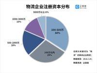 企查查数据:今年前2月我国物流相关企业注册量同比增长76%