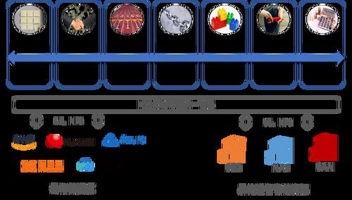 霍因科技HSS多云存储管理方案构建存储统一管理平台 赋能多云创新贴吧号在线购买-奇享网