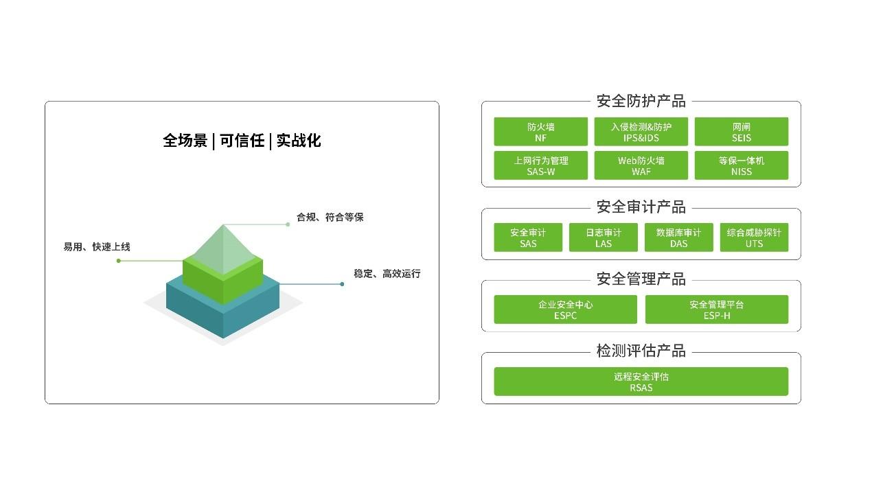 绿盟科技重磅推出28款商业产品,全面进军商业安全市场
