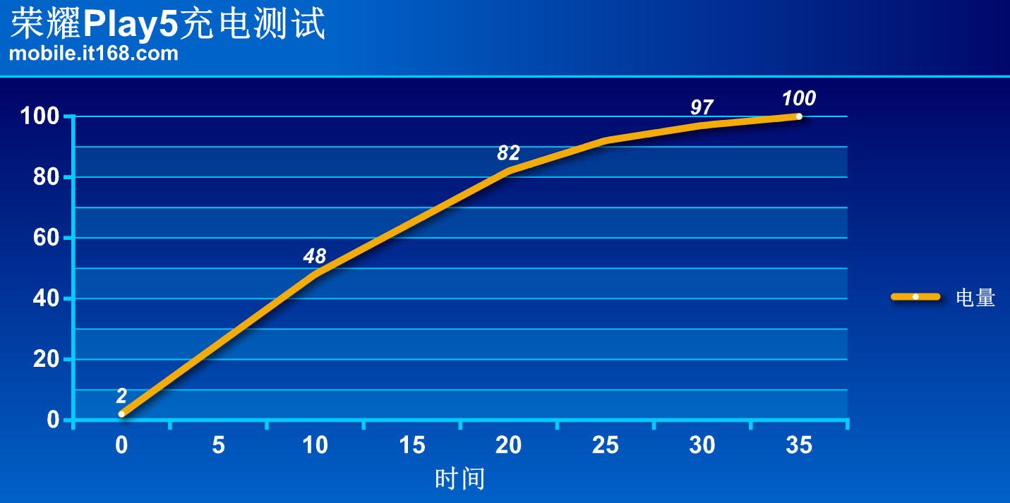 荣耀Play5详细评测:7.46mm超薄机身还能66W超级快充
