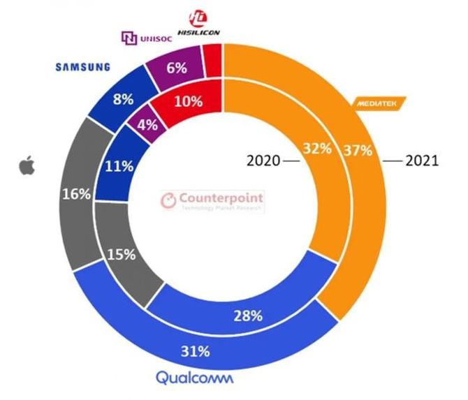 联发科表现抢眼,跃居全球前10大半导体厂商