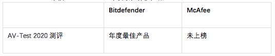 考虑替换McAfee?查看Bitdefender提出的替换方案