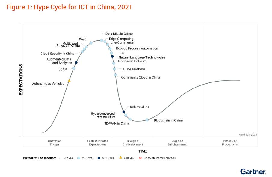 博睿数据作为AIOps代表厂商入选《2021年中国ICT技术成熟度曲线报告》