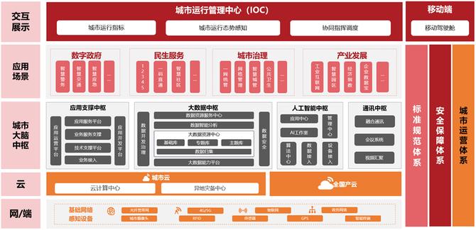 """国内服务器VPS曙光""""城市云脑"""":为新一代智慧城市发展提供阿里云vps服务器动力"""