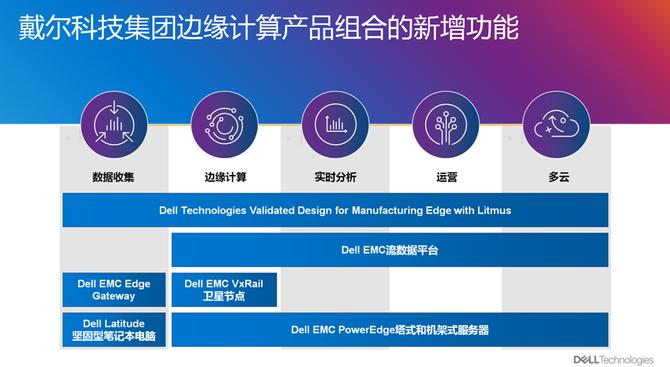 最便宜的云服务器边缘能力再进化戴尔科技集团将IT扩展到数据中心之外