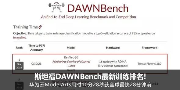 斯坦福DAWNBench最新排名华为云ModelArts用时10分28秒全球最快