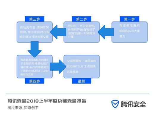 【业界】揭秘!51%攻击成现实 区块链安全超出你想象