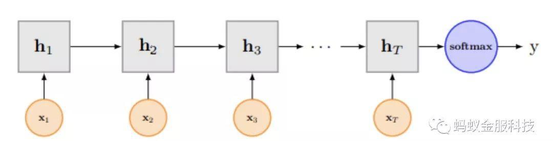 干货解析|深度学习文本分类在支付宝投诉文本模型上的应用