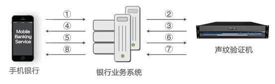 央行发布声纹识别技术规范 东进金融声纹验证机迎发展良机