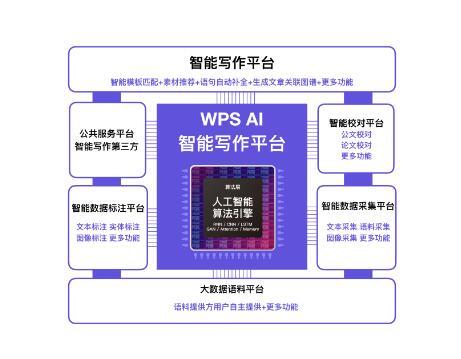 金山WPS亮相世界智能大會