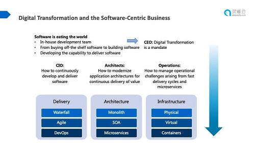 《软件成为企业核心竞争力——数字化转型倒逼云原生技术落地》