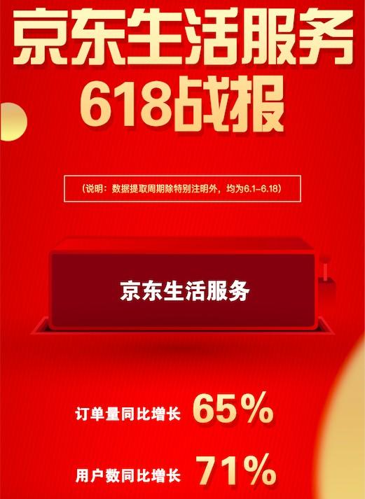 大发体育:京东618生计办事订单量同比增加65% 办事型消耗拉动消耗机关升级