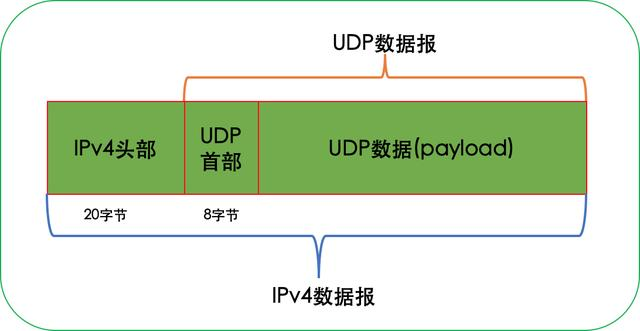 通俗易懂用户数据报协议(UDP)