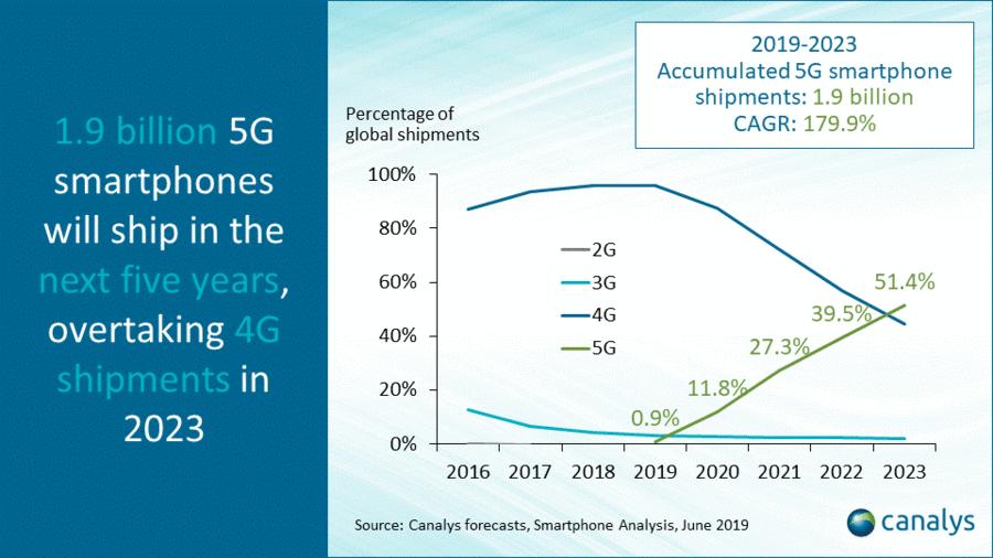 未来5年,5G手机出货量将达到19亿部,中国发展最快