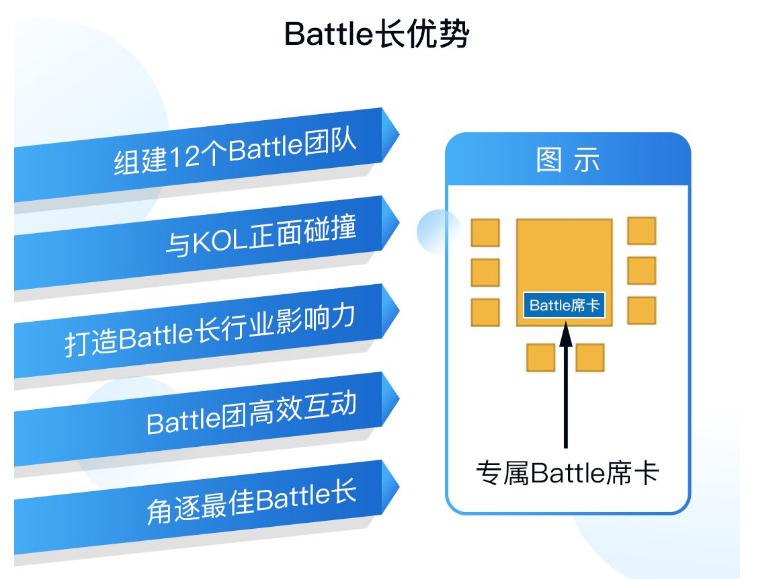 5位大咖+12位battle长,这场AI芯片创新者大会开启产业交流新玩法