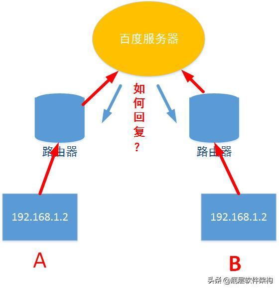 一篇文章搞懂,内网和外网到底怎么通信?