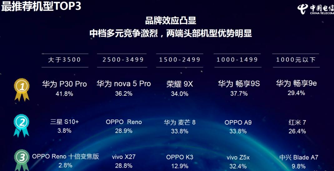 2019电信终端报告发布,华为P30 Pro斩获最推荐、最满意手机